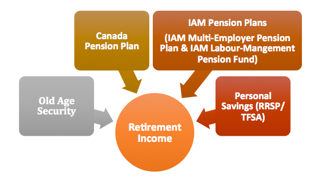 Canada Pension Plan expansion: What it means to you
